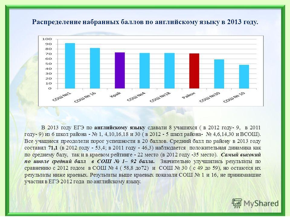 Распределение набранных баллов по английскому языку в 2013 году. В 2013 году ЕГЭ по английскому языку сдавали 8 учащихся ( в 2012 году- 9, в 2011 году- 9) из 6 школ района - 1, 4,10,16,18 и 30 ( в 2012 - 5 школ района- 4,6,14,30 и ВСОШ). Все учащиеся