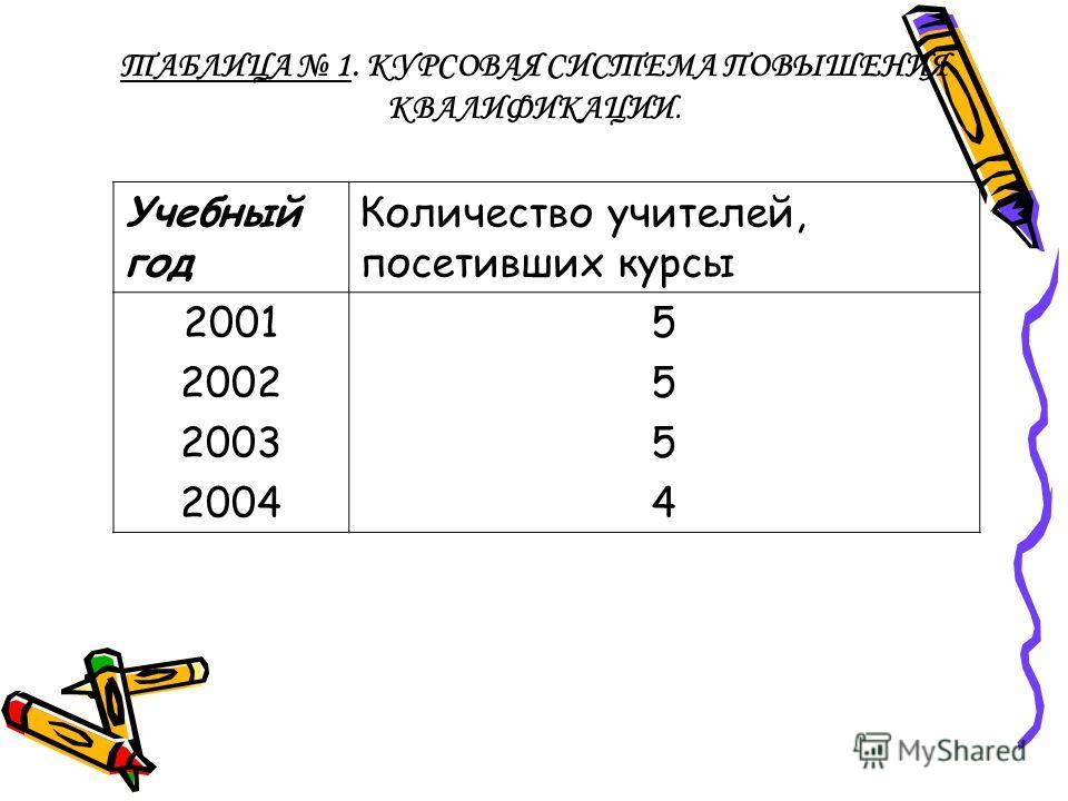 ТАБЛИЦА 1. КУРСОВАЯ СИСТЕМА ПОВЫШЕНИЯ КВАЛИФИКАЦИИ. Учебный год Количество учителей, посетивших курсы 2001 2002 2003 2004 55545554