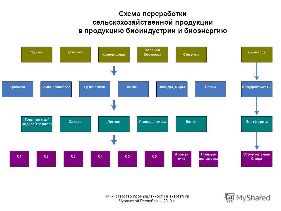Министерство промышленности и энергетики Чувашской Республики, 2010 г. 7 Схема переработки сельскохозяйственной продукции в продукцию биоиндустрии и биоэнергию