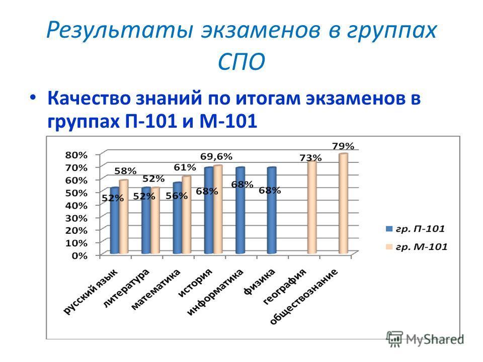 Результаты экзаменов в группах СПО Качество знаний по итогам экзаменов в группах П-101 и М-101