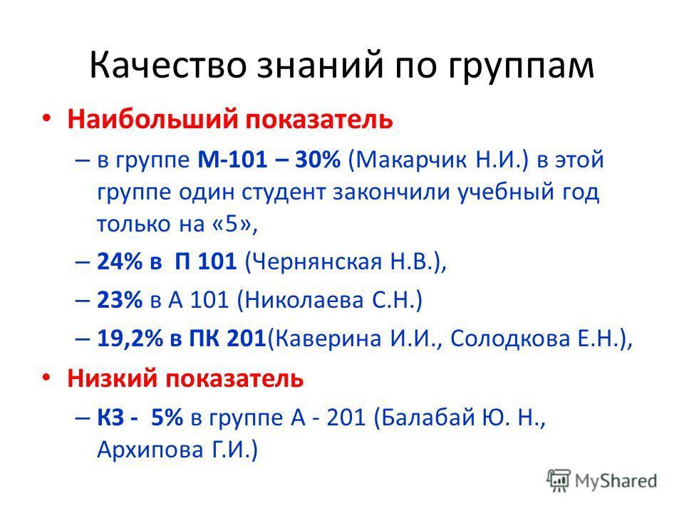 Качество знаний по группам Наибольший показатель – в группе М-101 – 30% (Макарчик Н.И.) в этой группе один студент закончили учебный год только на «5», – 24% в П 101 (Чернянская Н.В.), – 23% в А 101 (Николаева С.Н.) – 19,2% в ПК 201(Каверина И.И., Со