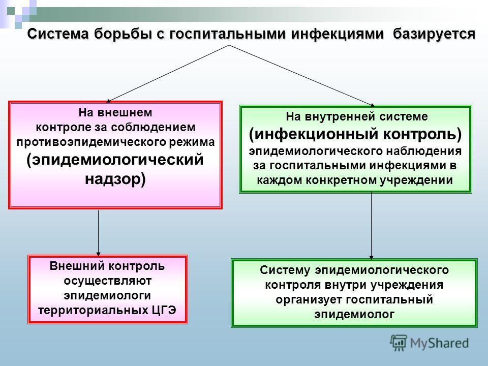 Система борьбы с госпитальными инфекциями базируется На внешнем контроле за соблюдением противоэпидемического режима (эпидемиологический надзор) На внутренней системе (инфекционный контроль) эпидемиологического наблюдения за госпитальными инфекциями