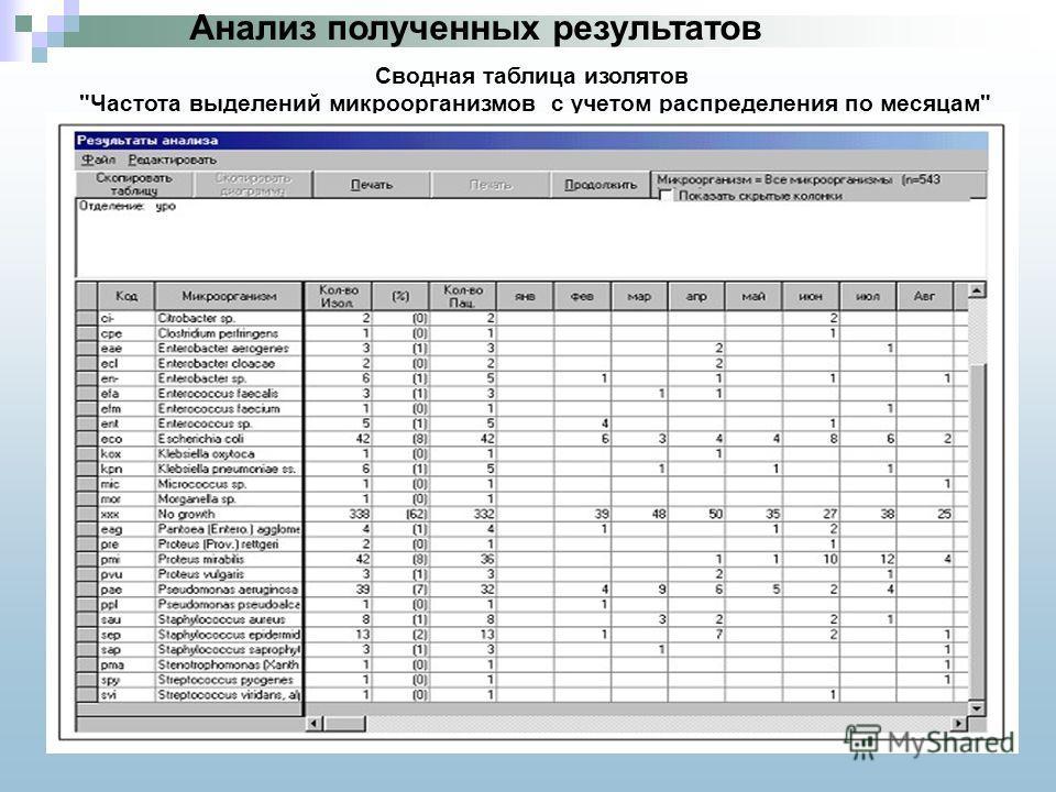 Сводная таблица изолятов Частота выделений микроорганизмов с учетом распределения по месяцам Анализ полученных результатов