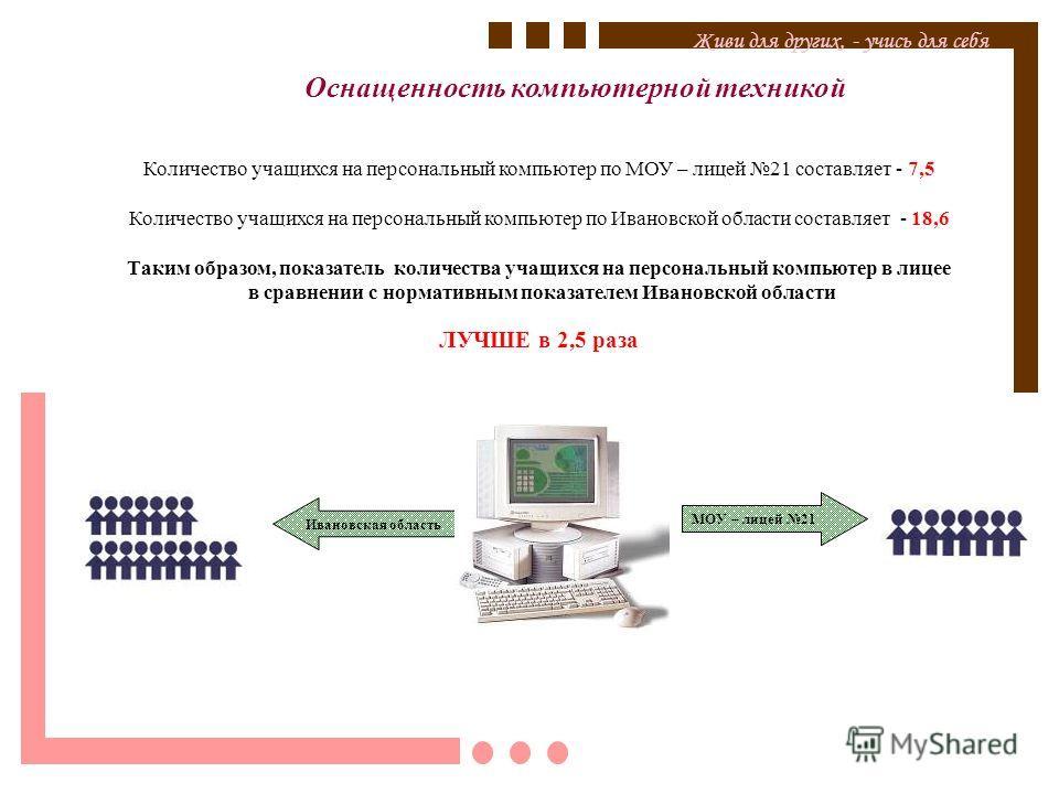 Оснащенность компьютерной техникой Живи для других, - учись для себя Количество учащихся на персональный компьютер по МОУ – лицей 21 составляет - 7,5 Количество учащихся на персональный компьютер по Ивановской области составляет - 18,6 Таким образом,