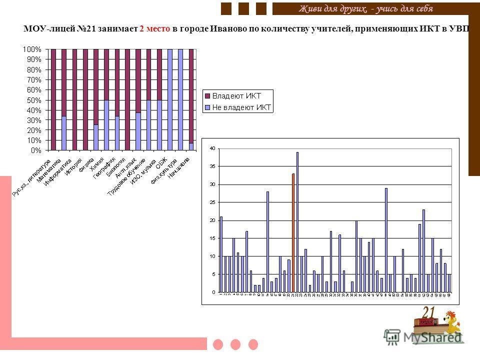 Живи для других, - учись для себя МОУ-лицей 21 занимает 2 место в городе Иваново по количеству учителей, применяющих ИКТ в УВП