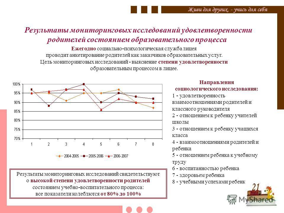 Результаты мониторинговых исследований удовлетворенности родителей состоянием образовательного процесса Ежегодно социально-психологическая служба лицея проводит анкетирование родителей как заказчиков образовательных услуг. Цель мониторинговых исследо
