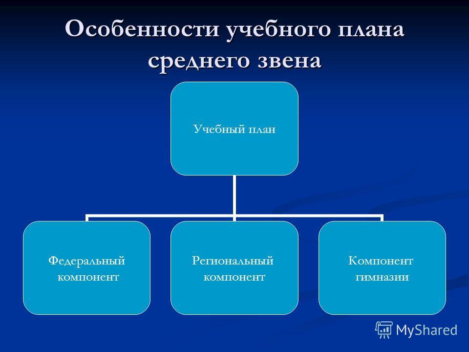Особенности учебного плана среднего звена Учебный план Федеральный компонент Региональный компонент Компонент гимназии
