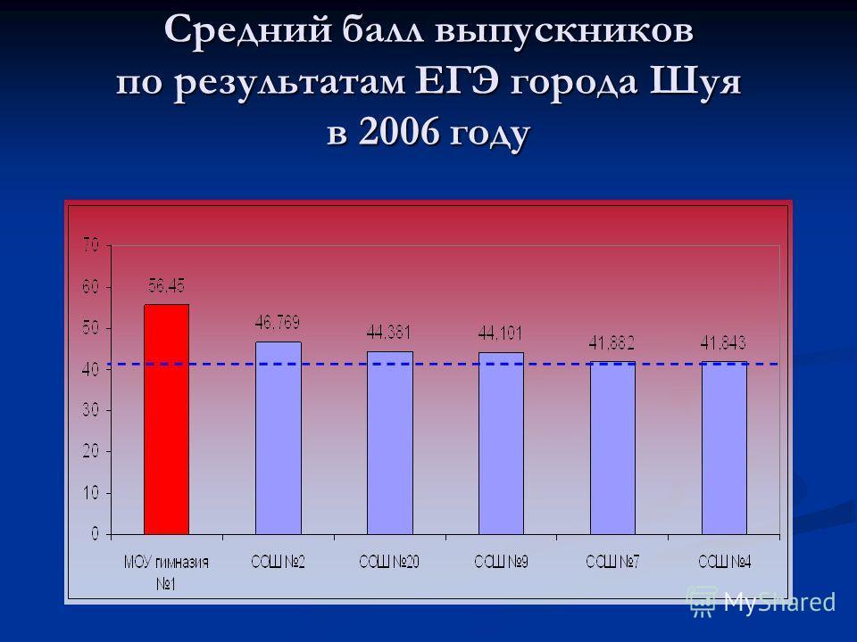 Средний балл выпускников по результатам ЕГЭ города Шуя в 2006 году