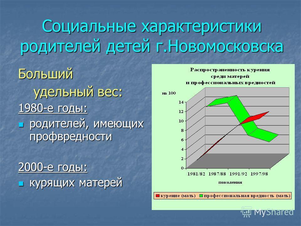 Социальные характеристики родителей детей г.Новомосковска Больший удельный вес: удельный вес: 1980-е годы: родителей, имеющих профвредности родителей, имеющих профвредности 2000-е годы: курящих матерей курящих матерей