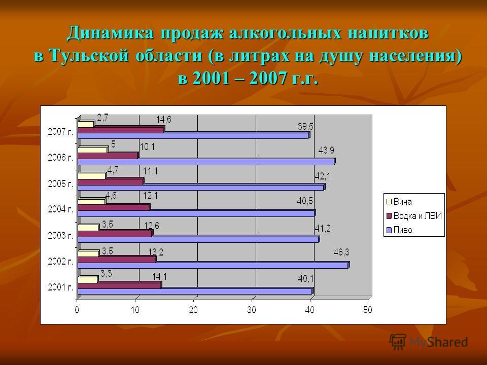 Динамика продаж алкогольных напитков в Тульской области (в литрах на душу населения) в 2001 – 2007 г.г.