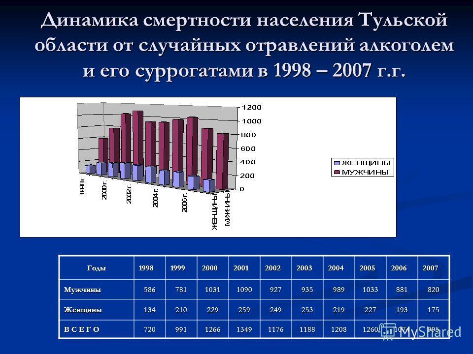 Динамика смертности населения Тульской области от случайных отравлений алкоголем и его суррогатами в 1998 – 2007 г.г. Годы1998199920002001200220032004200520062007Мужчины586781103110909279359891033881820 Женщины134210229259249253219227193175 В С Е Г О