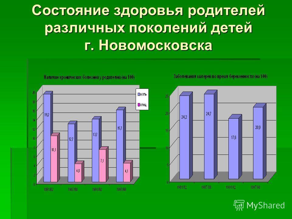 Состояние здоровья родителей различных поколений детей г. Новомосковска
