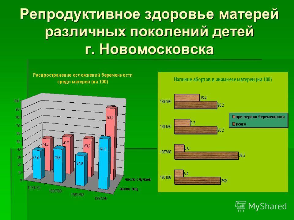 Репродуктивное здоровье матерей различных поколений детей г. Новомосковска
