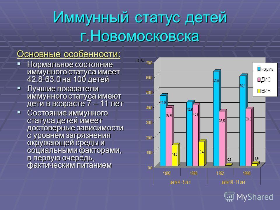 Иммунный статус детей г.Новомосковска Основные особенности: Нормальное состояние иммунного статуса имеет 42,8-63,0 на 100 детей Нормальное состояние иммунного статуса имеет 42,8-63,0 на 100 детей Лучшие показатели иммунного статуса имеют дети в возра