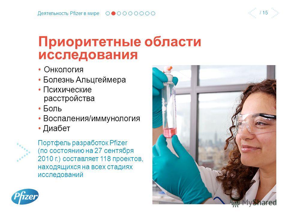 / 15 Деятельность Pfizer в мире Приоритетные области исследования Онкология Болезнь Альцгеймера Психические расстройства Боль Воспаления/иммунология Диабет Портфель разработок Pfizer (по состоянию на 27 сентября 2010 г.) составляет 118 проектов, нахо