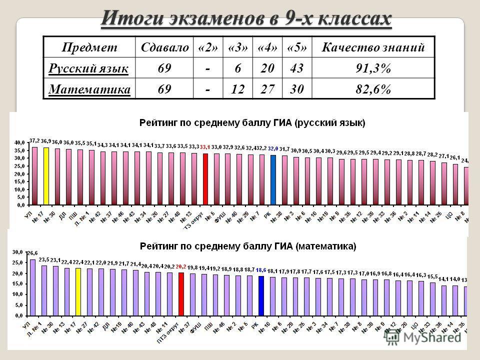 Итоги экзаменов в 9-х классах ПредметСдавало«2»«3»«4»«5»Качество знаний Русский язык69-6204391,3% Математика69-12273082,6%