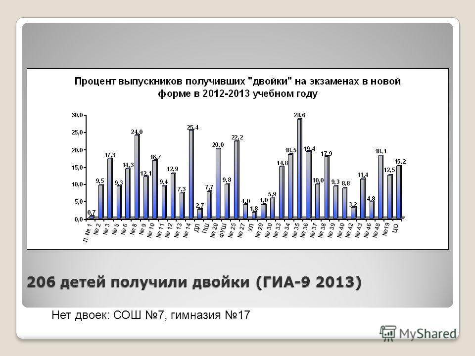 206 детей получили двойки (ГИА-9 2013) Нет двоек: СОШ 7, гимназия 17