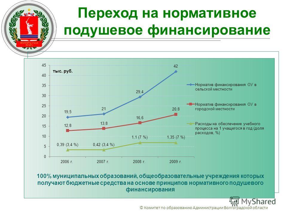 © Комитет по образованию Администрации Волгоградской области 100% муниципальных образований, общеобразовательные учреждения которых получают бюджетные средства на основе принципов нормативного подушевого финансирования