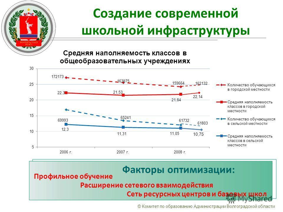 Создание современной школьной инфраструктуры © Комитет по образованию Администрации Волгоградской области 61803