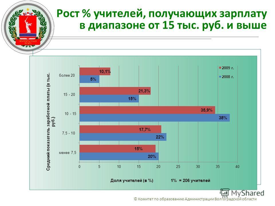 Рост % учителей, получающих зарплату в диапазоне от 15 тыс. руб. и выше © Комитет по образованию Администрации Волгоградской области