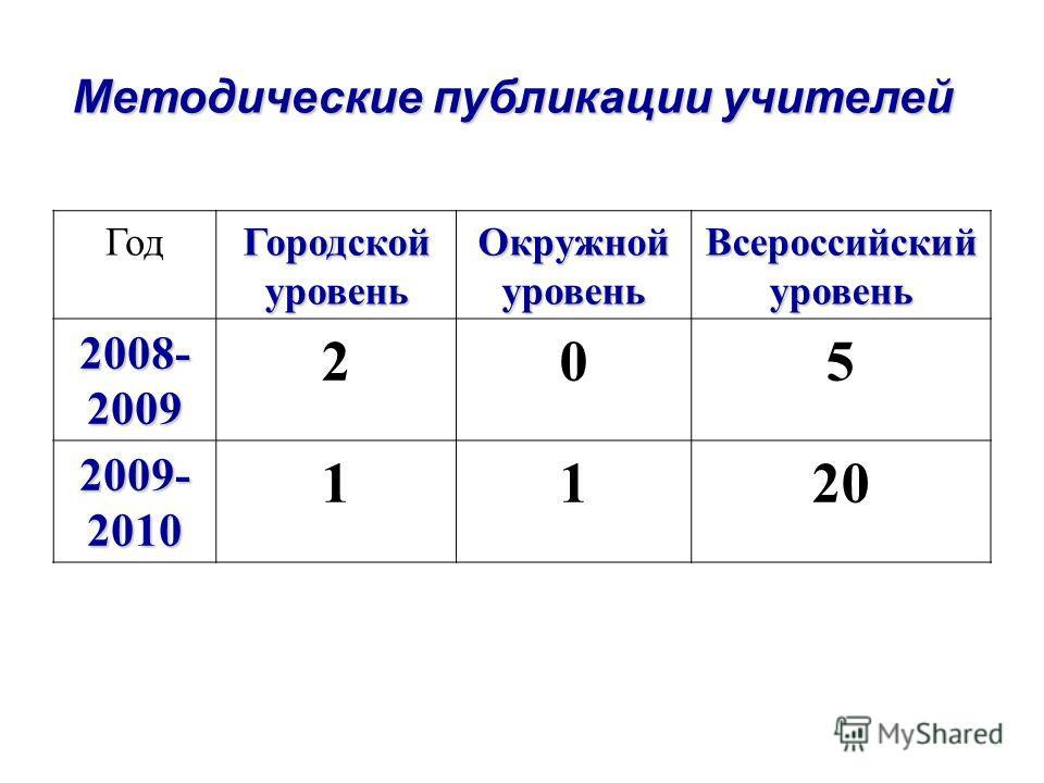 Методические публикации учителей Год Городской уровень Окружной уровень Всероссийский уровень 2008- 2009 205 2009- 2010 1120
