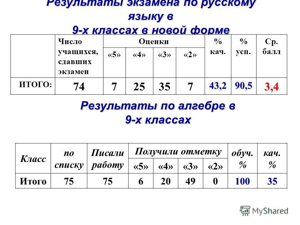 Результаты экзамена по русскому языку в 9-х классах в новой форме Число учащихся, сдавших экзамен Оценки% кач. % усп. Ср. балл «5»«4»«3»«2» ИТОГО: 7472535743,290,53,4 Результаты по алгебре в 9-х классах Класс по списку Писали работу Получили отметку