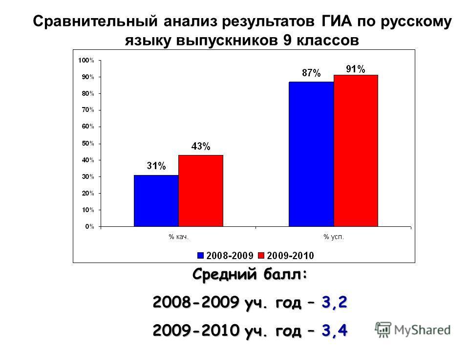 Сравнительный анализ результатов ГИА по русскому языку выпускников 9 классов Средний балл: 2008-2009 уч. год – 3,2 2009-2010 уч. год – 3,4