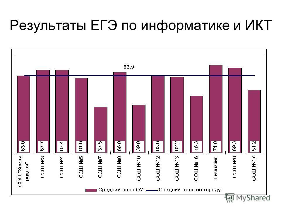 Результаты ЕГЭ по информатике и ИКТ