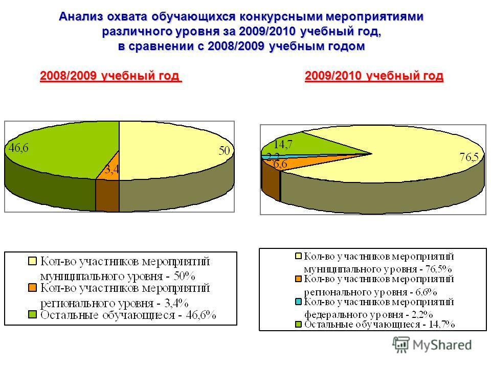 Анализ охвата обучающихся конкурсными мероприятиями различного уровня за 2009/2010 учебный год, в сравнении с 2008/2009 учебным годом 2008/2009 учебный год 2009/2010 учебный год