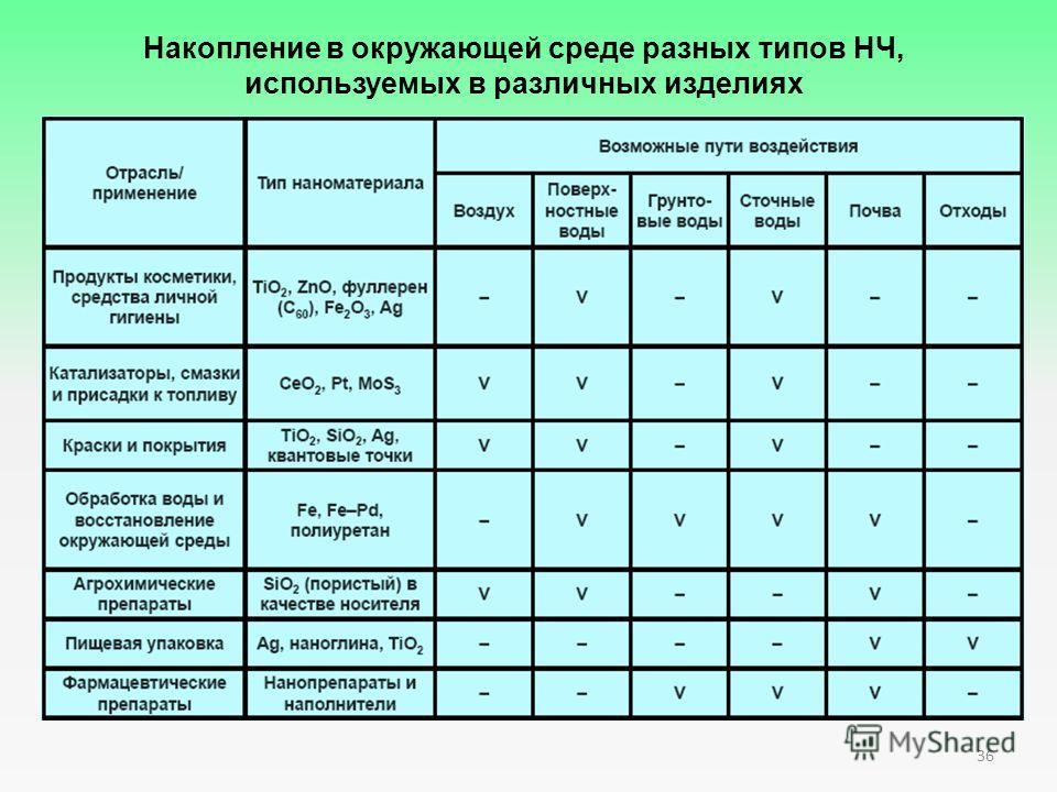 Накопление в окружающей среде разных типов НЧ, используемых в различных изделиях 36