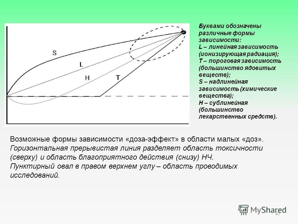 Возможные формы зависимости «доза-эффект» в области малых «доз». Горизонтальная прерывистая линия разделяет область токсичности (сверху) и область благоприятного действия (снизу) НЧ. Пунктирный овал в правом верхнем углу – область проводимых исследов