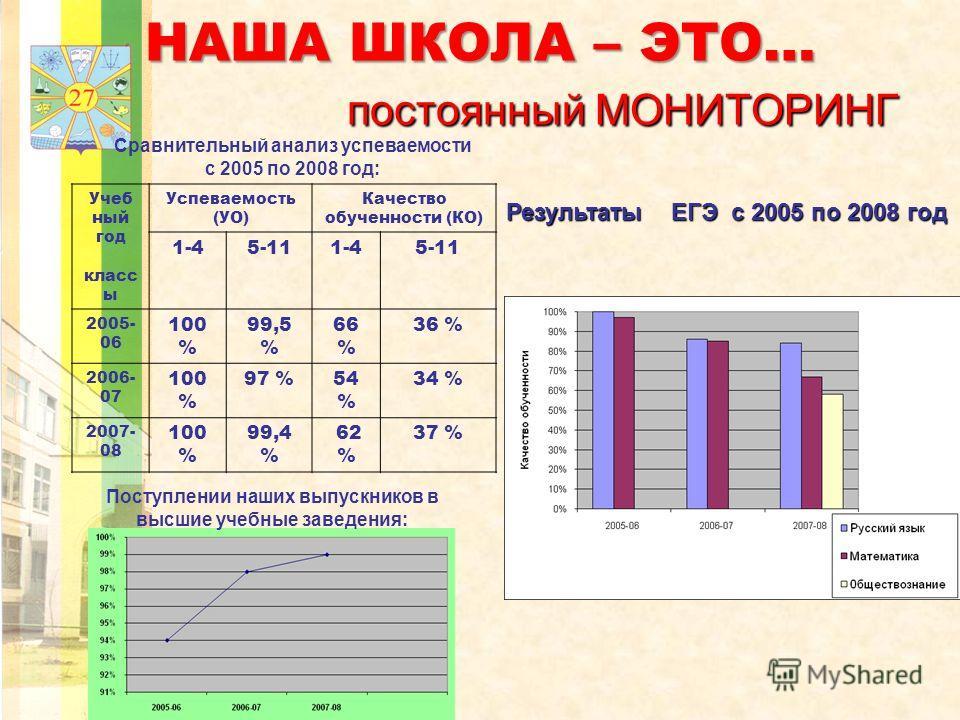 НАША ШКОЛА – ЭТО… постоянный МОНИТОРИНГ Сравнительный анализ успеваемости с 2005 по 2008 год: Учеб ный год класс ы Успеваемость (УО) Качество обученности (КО) 1-45-111-45-11 2005- 06 100 % 99,5 % 66 % 36 % 2006- 07 100 % 97 %54 % 34 % 2007- 08 100 %