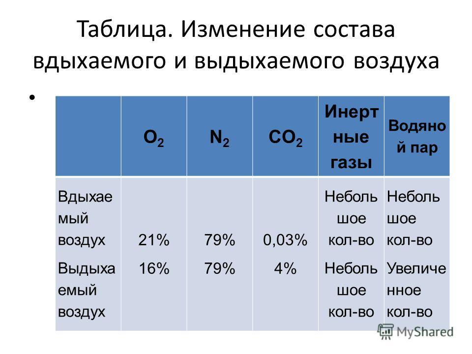 Таблица. Изменение состава вдыхаемого и выдыхаемого воздуха О2О2 N2N2 CО 2 Инерт ные газы Водяно й пар Вдыхае мый воздух Выдыха емый воздух 21% 16% 79% 0,03% 4% Неболь шое кол-во Увеличе нное кол-во