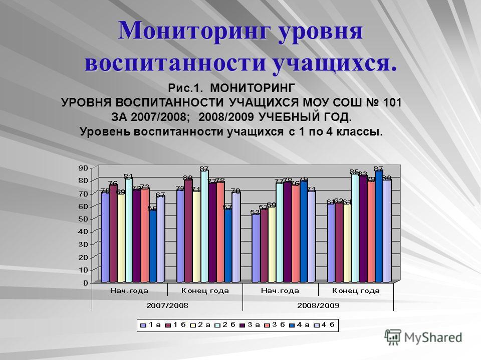 Мониторинг уровня воспитанности учащихся. Рис.1. МОНИТОРИНГ УРОВНЯ ВОСПИТАННОСТИ УЧАЩИХСЯ МОУ СОШ 101 ЗА 2007/2008; 2008/2009 УЧЕБНЫЙ ГОД. Уровень воспитанности учащихся с 1 по 4 классы.