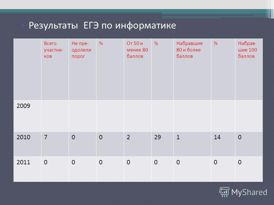 Результаты ЕГЭ по русскому языку Всего участни- ков Не пре- одолели порог %От 50 и менее 80 баллов %Набравшие 80 и более баллов %Набрав- шие 100 баллов 2009 20107002291140 201100000000 Результаты ЕГЭ по информатике