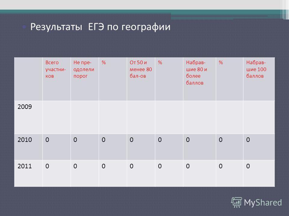 Результаты ЕГЭ по русскому языку Всего участни- ков Не пре- одолели порог %От 50 и менее 80 бал-ов %Набрав- шие 80 и более баллов %Набрав- шие 100 баллов 2009 201000000000 201100000000 Результаты ЕГЭ по географии