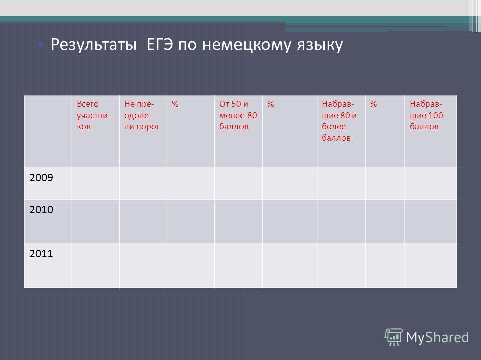 Результаты ЕГЭ по русскому языку Всего участни- ков Не пре- одоле-- ли порог %От 50 и менее 80 баллов %Набрав- шие 80 и более баллов %Набрав- шие 100 баллов 2009 2010 2011 Результаты ЕГЭ по немецкому языку