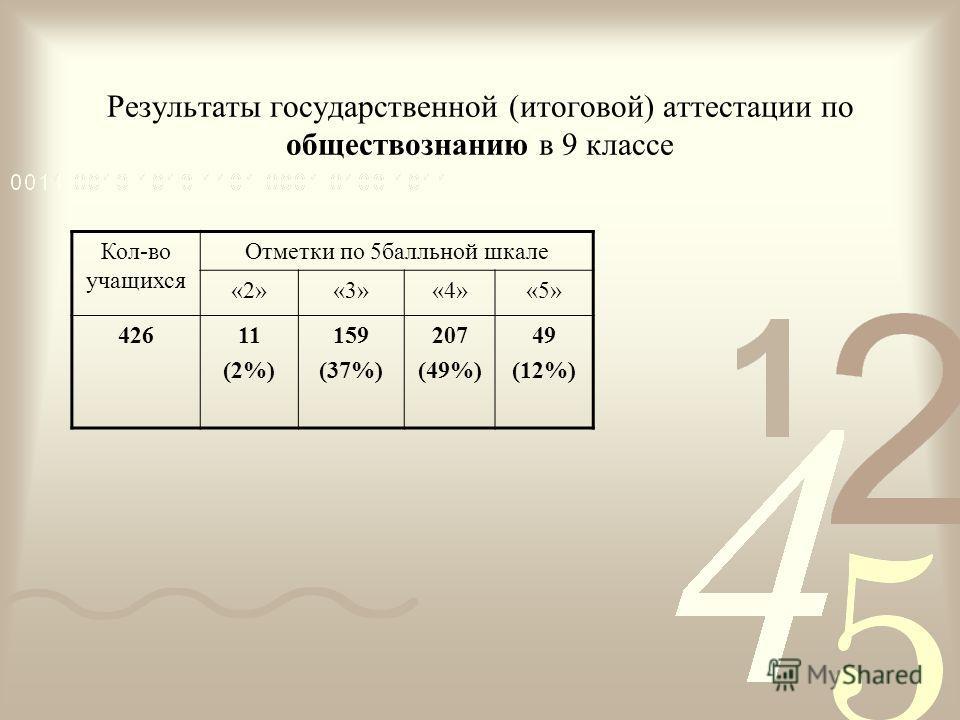 Результаты государственной (итоговой) аттестации по обществознанию в 9 классе Кол-во учащихся Отметки по 5балльной шкале «2»«3»«4»«5» 42611 (2%) 159 (37%) 207 (49%) 49 (12%)
