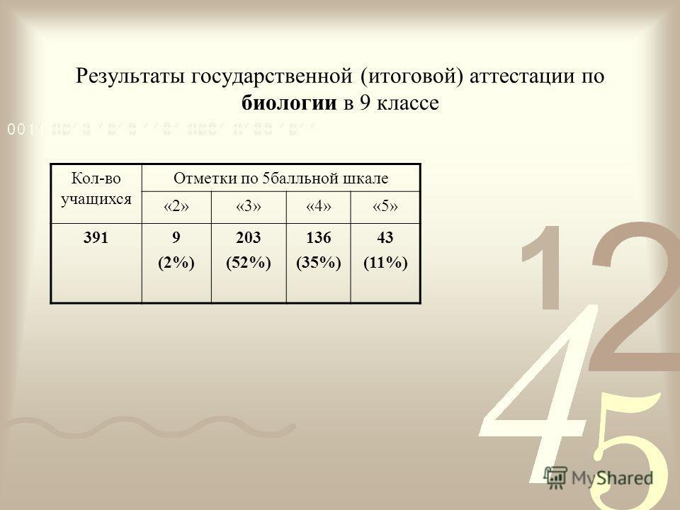 Результаты государственной (итоговой) аттестации по биологии в 9 классе Кол-во учащихся Отметки по 5балльной шкале «2»«3»«4»«5» 3919 (2%) 203 (52%) 136 (35%) 43 (11%)