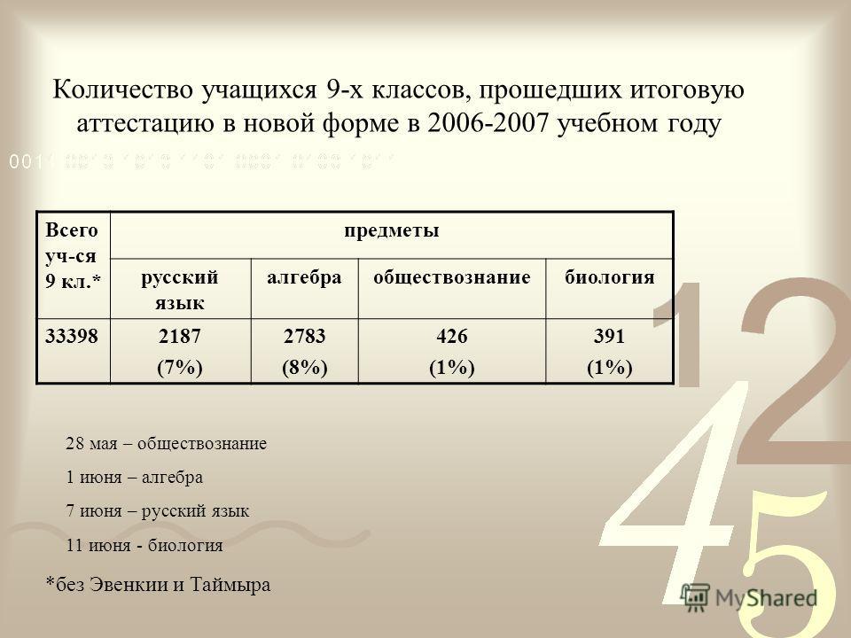 Количество учащихся 9-х классов, прошедших итоговую аттестацию в новой форме в 2006-2007 учебном году Всего уч-ся 9 кл.* предметы русский язык алгебраобществознаниебиология 333982187 (7%) 2783 (8%) 426 (1%) 391 (1%) *без Эвенкии и Таймыра 28 мая – об