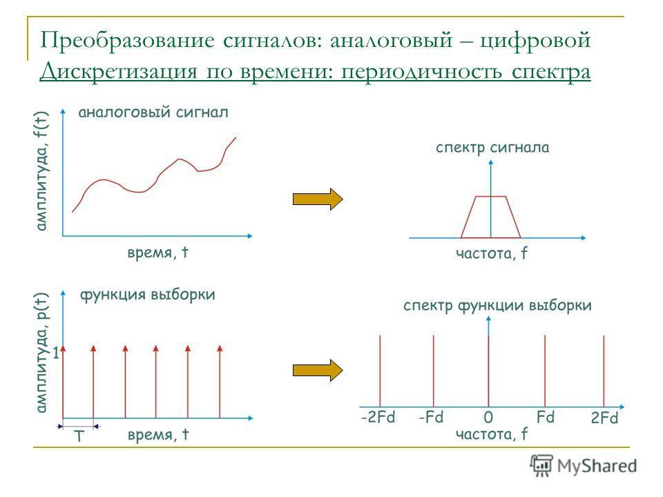 Преобразование сигналов: аналоговый – цифровой Дискретизация по времени: периодичность спектра
