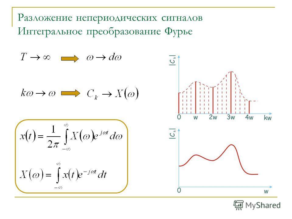 Разложение непериодических сигналов Интегральное преобразование Фурье