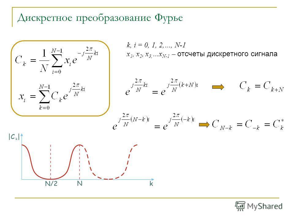 Дискретное преобразование Фурье k, i = 0, 1, 2,…, N-1 x 1, x 2, x 3, …x N-1 – отсчеты дискретного сигнала
