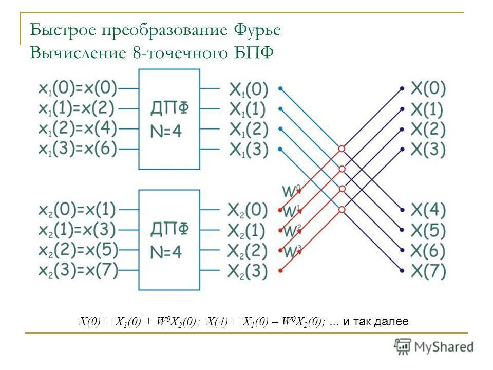 Быстрое преобразование Фурье Вычисление 8-точечного БПФ X(0) = X 1 (0) + W 0 X 2 (0); X(4) = X 1 (0) – W 0 X 2 (0); … и так далее