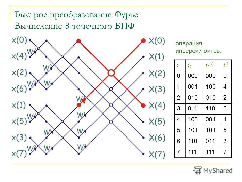 Быстрое преобразование Фурье Вычисление 8-точечного БПФ ii2i2 i 2 -1 i -1 0000 0 10011004 2010 2 30111106 41000011 5101 5 61100113 7111 7 операция инверсии битов: