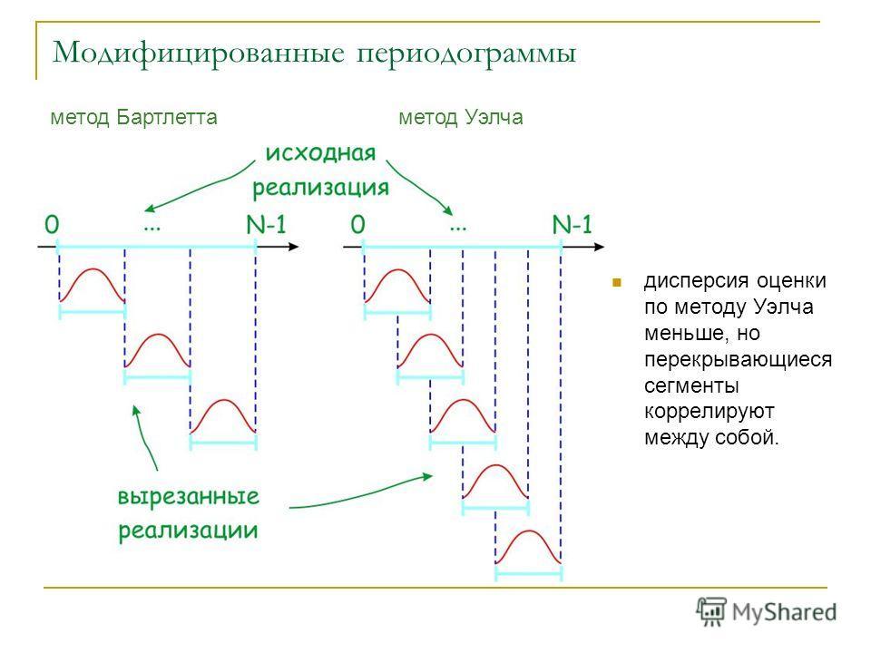 Модифицированные периодограммы дисперсия оценки по методу Уэлча меньше, но перекрывающиеся сегменты коррелируют между собой. метод Бартлеттаметод Уэлча