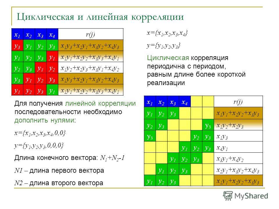 Циклическая и линейная корреляции x1x1 x2x2 x3x3 x4x4 r(j) y3y3 y1y1 y2y2 y3y3 x 1 y 3 +x 2 y 1 +x 3 y 2 +x 4 y 3 y1y1 y2y2 y3y3 y1y1 x 1 y 1 +x 2 y 2 +x 3 y 3 +x 4 y 1 y2y2 y3y3 y1y1 y2y2 x 1 y 2 +x 2 y 3 +x 3 y 1 +x 4 y 2 y3y3 y1y1 y2y2 y3y3 x 1 y