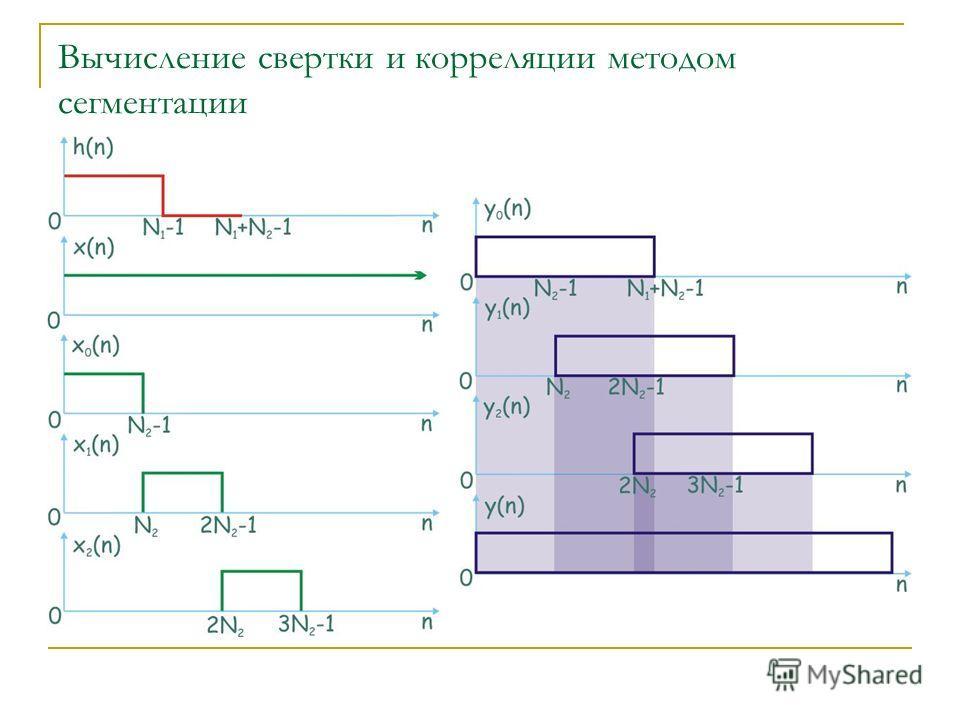 Вычисление свертки и корреляции методом сегментации