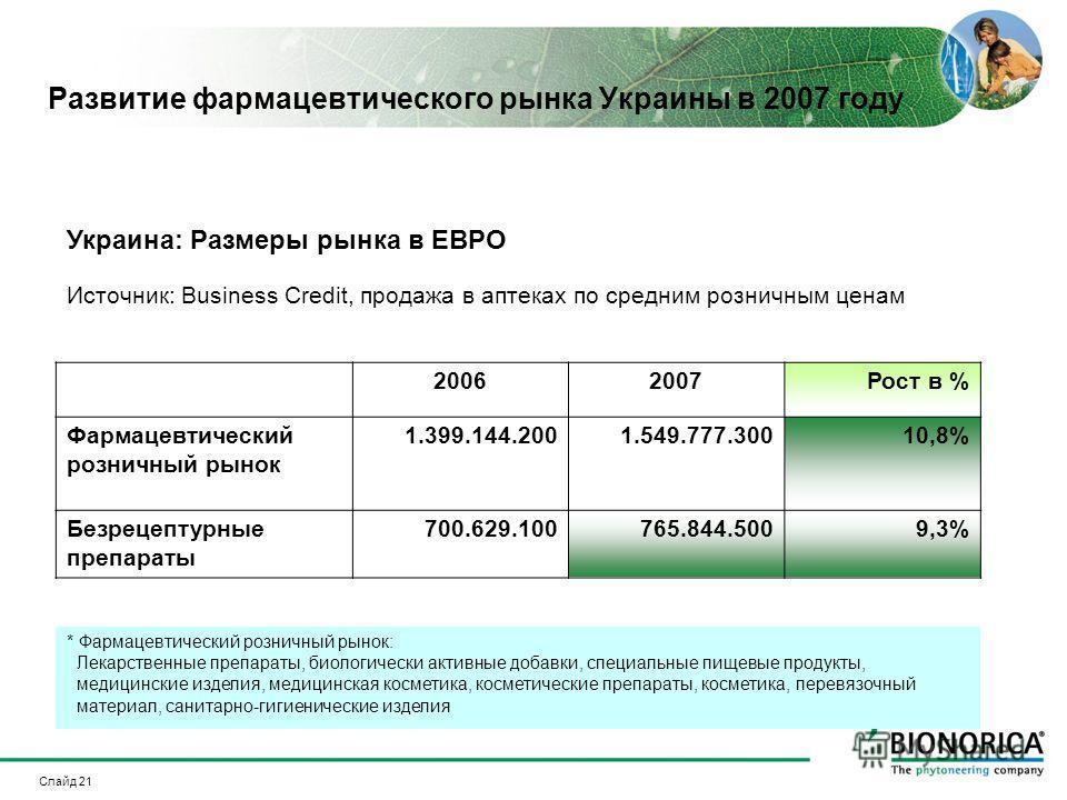 Слайд 21 Развитие фармацевтического рынка Украины в 2007 году Украина: Размеры рынка в ЕВРО Источник: Business Credit, продажа в аптеках по средним розничным ценам 20062007Рост в % Фармацевтический розничный рынок 1.399.144.2001.549.777.30010,8% Безр