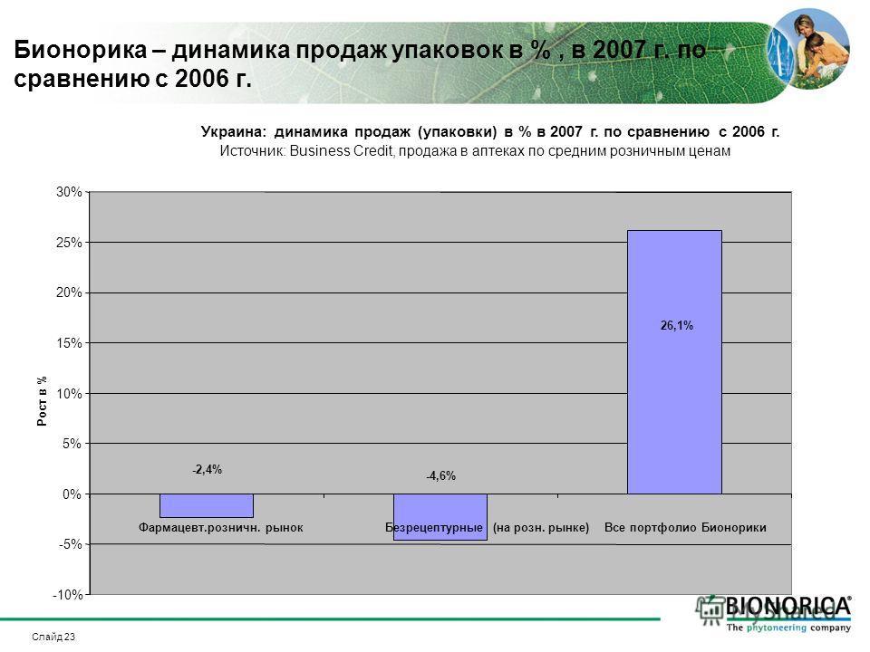Слайд 23 Бионорика – динамика продаж упаковок в %, в 2007 г. по сравнению с 2006 г. Украина: динамика продаж (упаковки) в % в 2007 г. по сравнению с 2006 г. Источник: Business Credit, продажа в аптеках по средним розничным ценам 26,1% -4,6% -2,4% -10